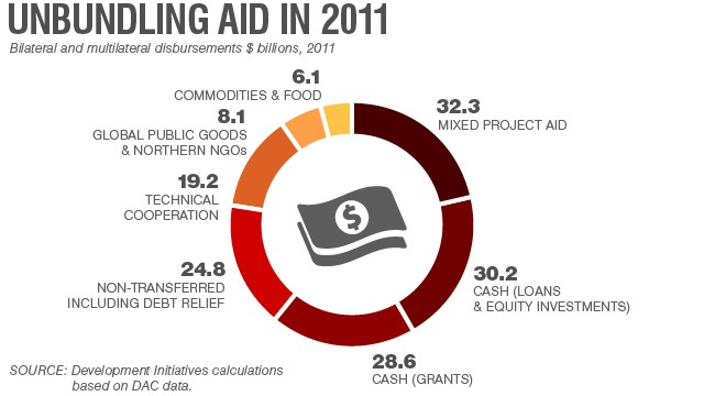 unbundling-international-aid-2011